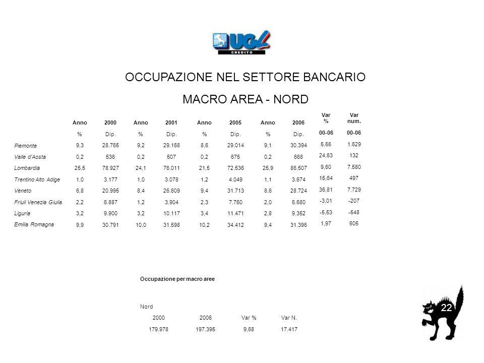 OCCUPAZIONE NEL SETTORE BANCARIO MACRO AREA - NORD 22 Piemonte Valle d'Aosta Lombardia Trentino Alto Adige Veneto Friuli Venezia Giulia Liguria Emilia