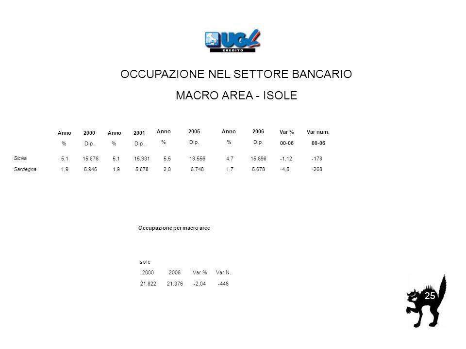 OCCUPAZIONE NEL SETTORE BANCARIO MACRO AREA - ISOLE 25 Anno2000Anno2001 %Dip.% Anno2005Anno2006 %Dip.% Var %Var num.