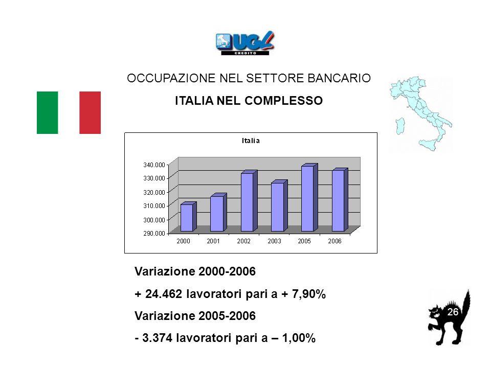 OCCUPAZIONE NEL SETTORE BANCARIO ITALIA NEL COMPLESSO 26 Variazione 2000-2006 + 24.462 lavoratori pari a + 7,90% Variazione 2005-2006 - 3.374 lavoratori pari a – 1,00%
