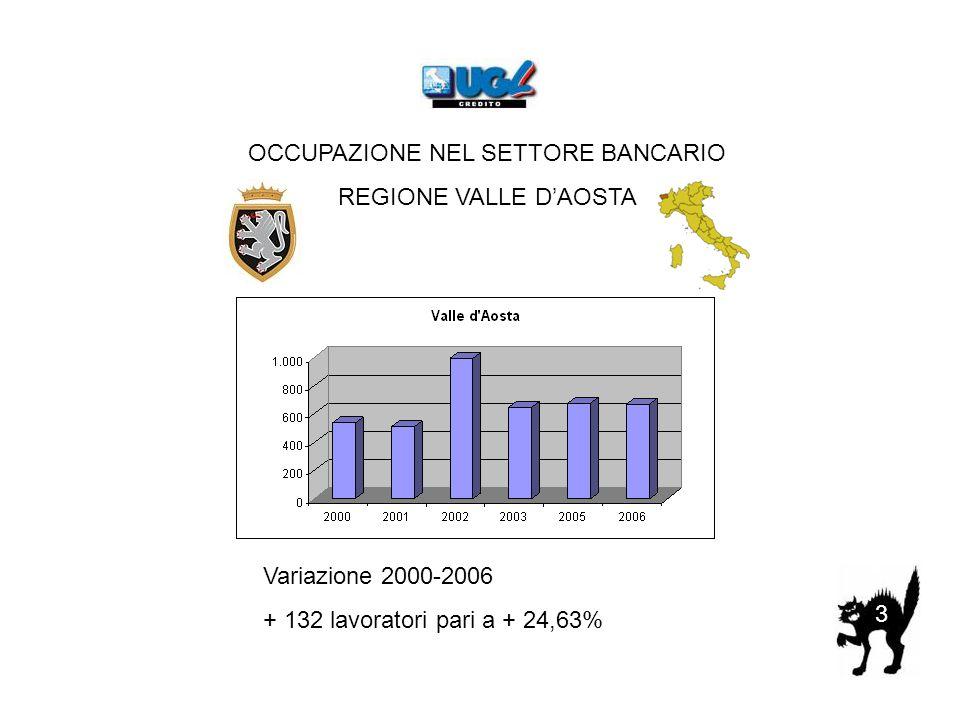 OCCUPAZIONE NEL SETTORE BANCARIO REGIONE VALLE D'AOSTA Variazione 2000-2006 + 132 lavoratori pari a + 24,63% 3