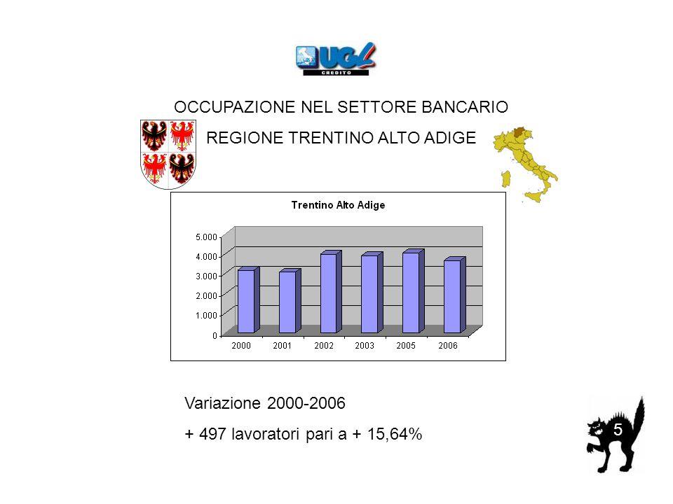 5 OCCUPAZIONE NEL SETTORE BANCARIO REGIONE TRENTINO ALTO ADIGE Variazione 2000-2006 + 497 lavoratori pari a + 15,64%
