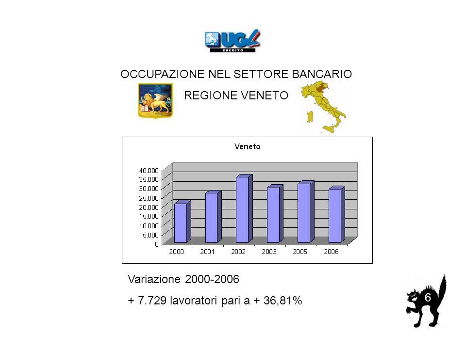 6 OCCUPAZIONE NEL SETTORE BANCARIO REGIONE VENETO Variazione 2000-2006 + 7.729 lavoratori pari a + 36,81%