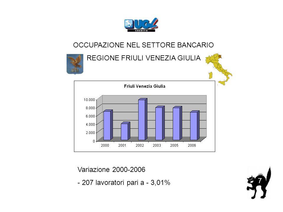 7 OCCUPAZIONE NEL SETTORE BANCARIO REGIONE FRIULI VENEZIA GIULIA Variazione 2000-2006 - 207 lavoratori pari a - 3,01%