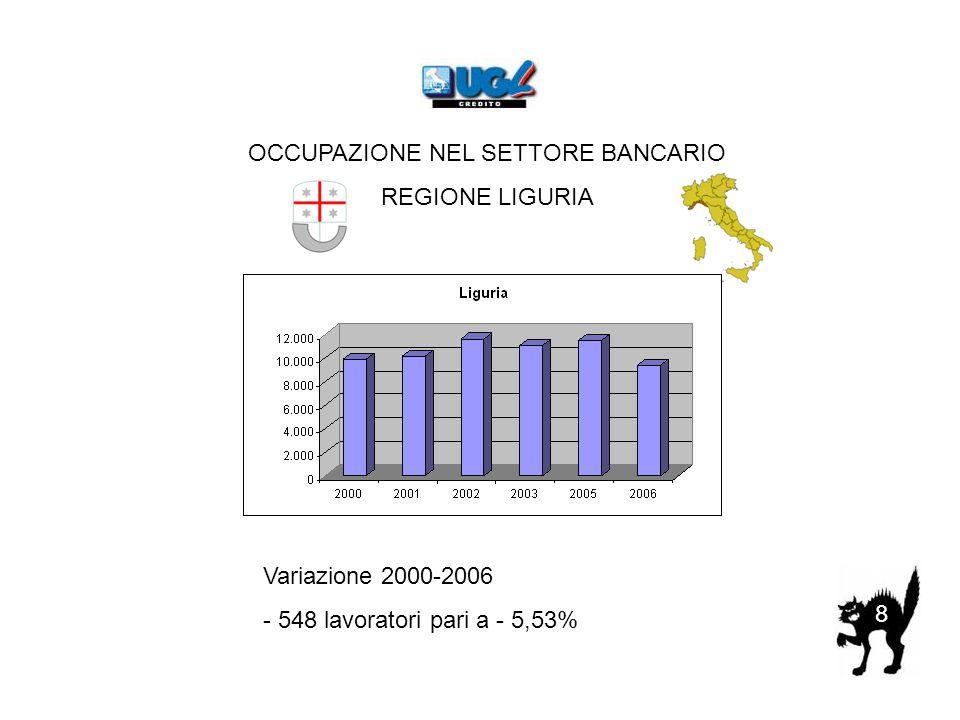 8 OCCUPAZIONE NEL SETTORE BANCARIO REGIONE LIGURIA Variazione 2000-2006 - 548 lavoratori pari a - 5,53%