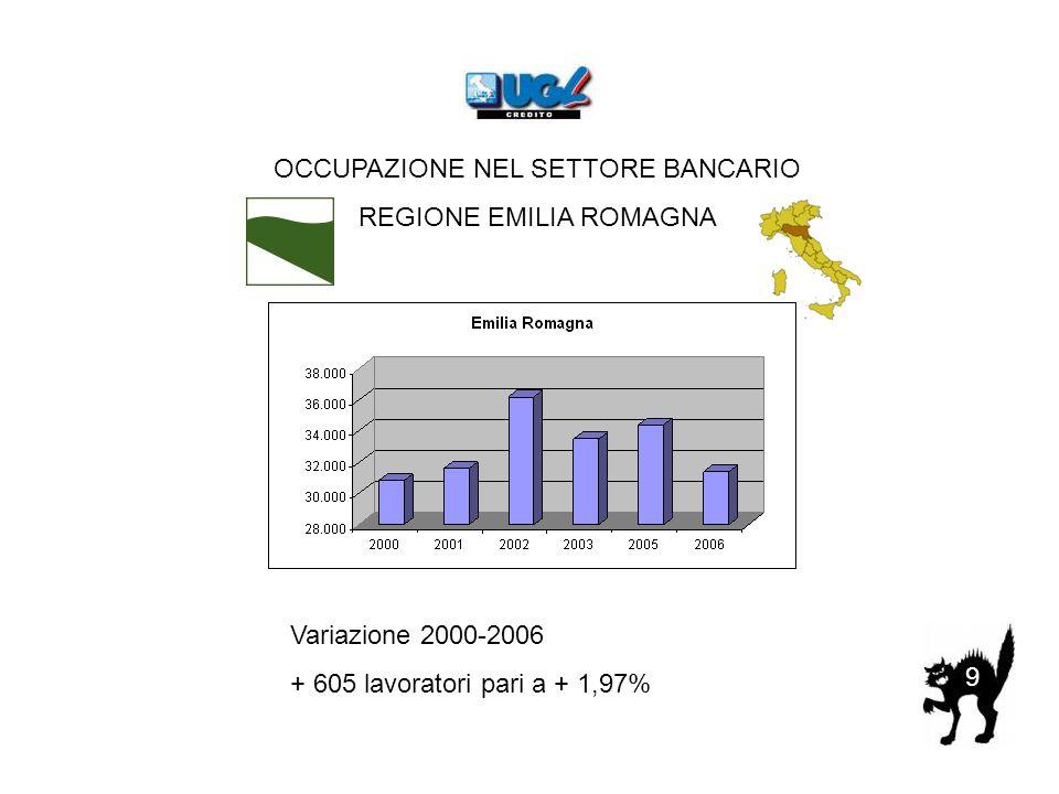 9 OCCUPAZIONE NEL SETTORE BANCARIO REGIONE EMILIA ROMAGNA Variazione 2000-2006 + 605 lavoratori pari a + 1,97%