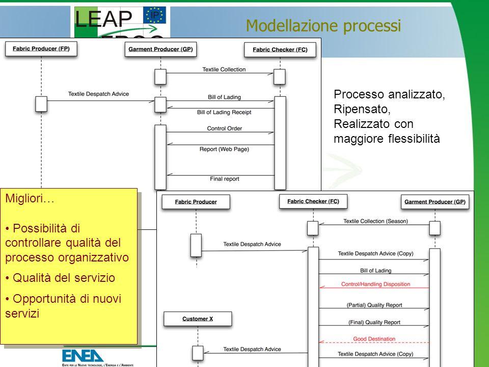 Modellazione processi 27 maggio 2008 - 6 Processo analizzato, Ripensato, Realizzato con maggiore flessibilità Migliori… Possibilità di controllare qualità del processo organizzativo Qualità del servizio Opportunità di nuovi servizi Migliori… Possibilità di controllare qualità del processo organizzativo Qualità del servizio Opportunità di nuovi servizi