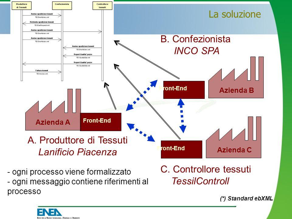 Front-End A. Produttore di Tessuti Lanificio Piacenza C.