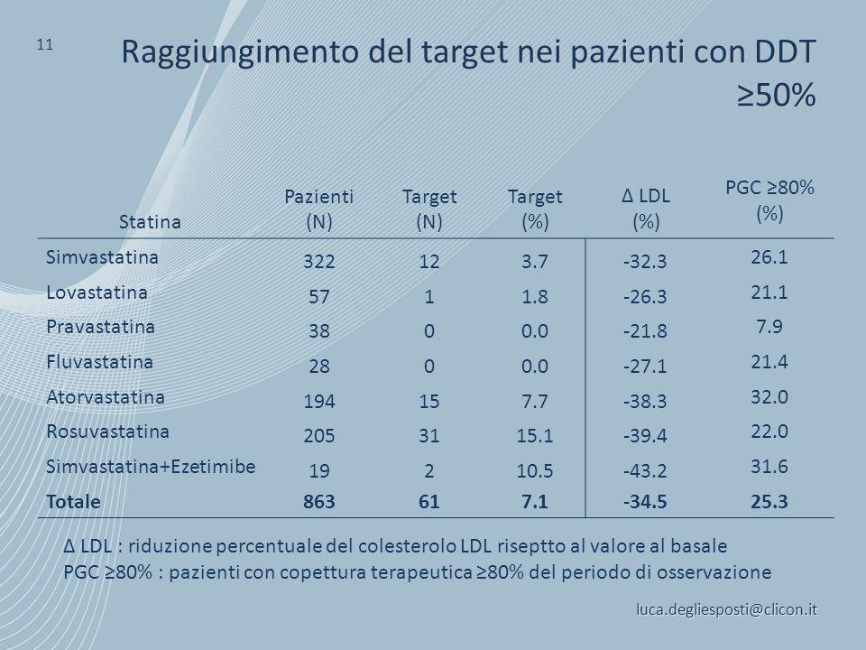 luca.degliesposti@clicon.it 11 Raggiungimento del target nei pazienti con DDT ≥50% Δ LDL : riduzione percentuale del colesterolo LDL riseptto al valor