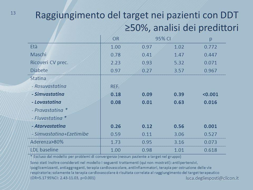luca.degliesposti@clicon.it 13 Raggiungimento del target nei pazienti con DDT ≥50%, analisi dei predittori OR95% CIp Età 1.000.971.020.772 Maschi 0.78