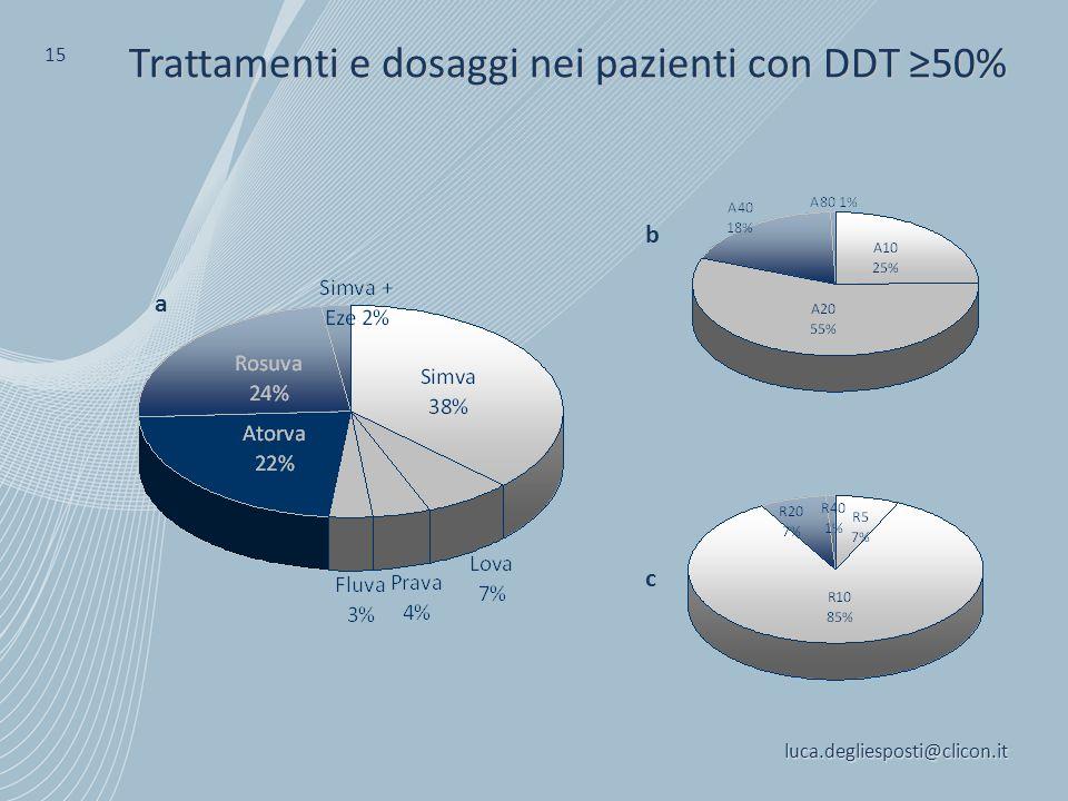 luca.degliesposti@clicon.it 15 Trattamenti e dosaggi nei pazienti con DDT ≥50% a c b