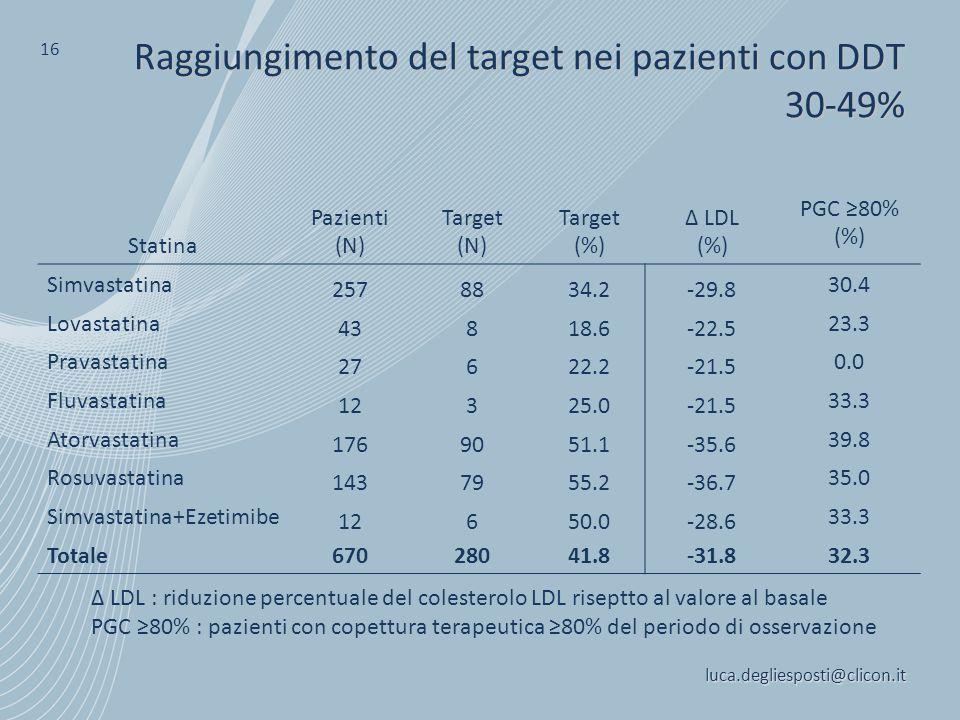 luca.degliesposti@clicon.it 16 Raggiungimento del target nei pazienti con DDT 30-49% Δ LDL : riduzione percentuale del colesterolo LDL riseptto al val