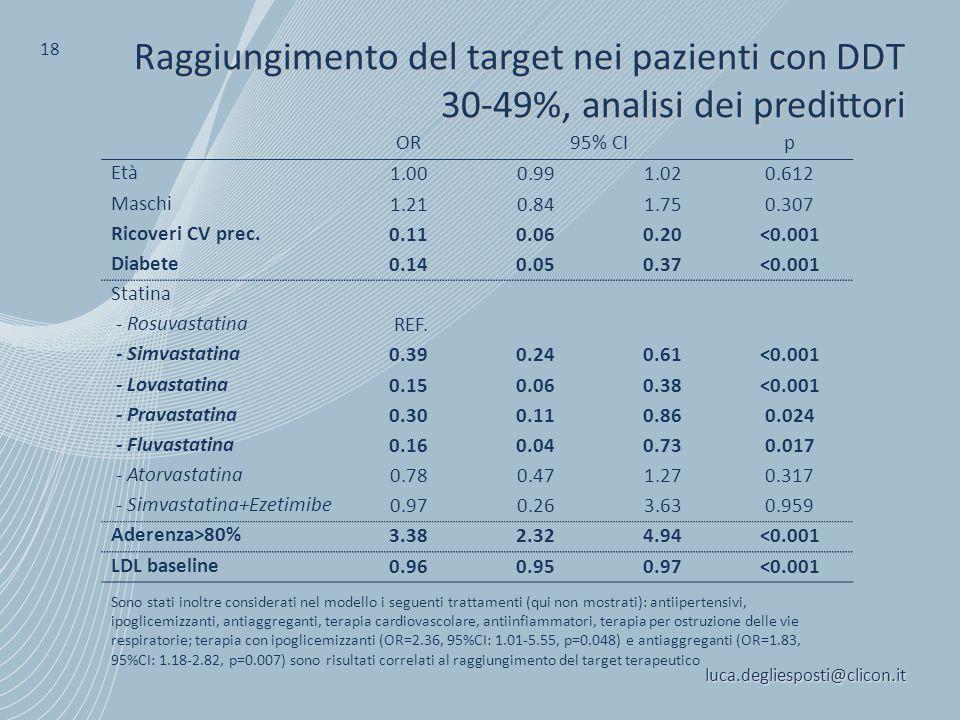 luca.degliesposti@clicon.it 18 Raggiungimento del target nei pazienti con DDT 30-49%, analisi dei predittori OR95% CIp Età 1.000.991.020.612 Maschi 1.