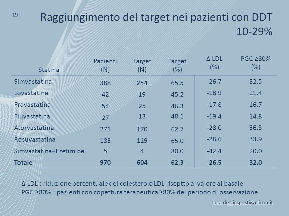 luca.degliesposti@clicon.it 19 Raggiungimento del target nei pazienti con DDT 10-29% Δ LDL : riduzione percentuale del colesterolo LDL riseptto al val