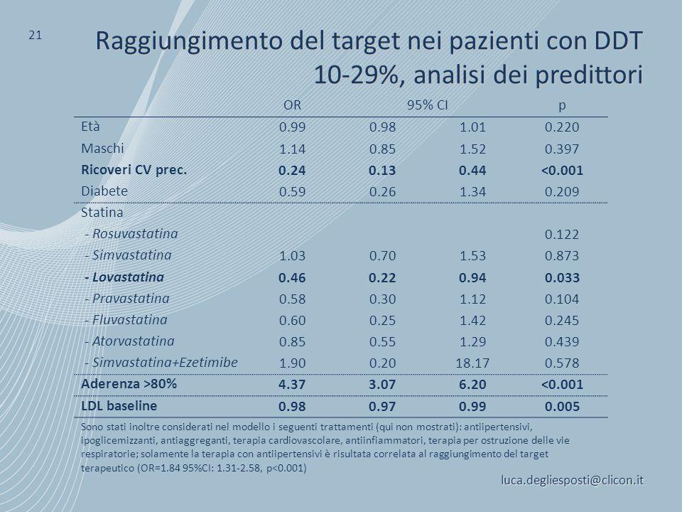 luca.degliesposti@clicon.it 21 Raggiungimento del target nei pazienti con DDT 10-29%, analisi dei predittori OR95% CIp Età 0.990.981.010.220 Maschi 1.