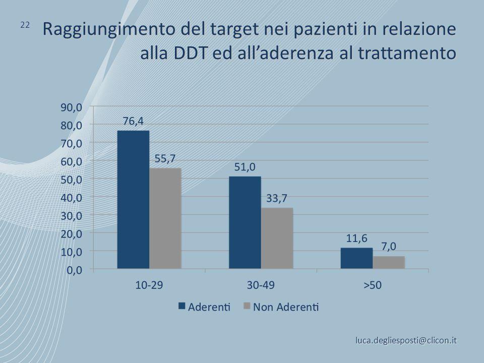 luca.degliesposti@clicon.it 22 Raggiungimento del target nei pazienti in relazione alla DDT ed all'aderenza al trattamento