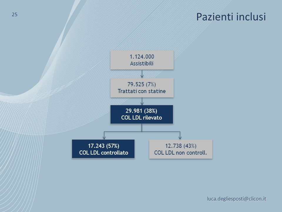 luca.degliesposti@clicon.it 25 1.124.000 Assistibili 79.525 (7%) Trattati con statine 17.243 (57%) COL LDL controllato 29.981 (38%) COL LDL rilevato 1