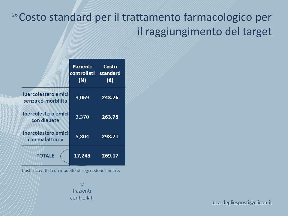 luca.degliesposti@clicon.it 26 Costo standard per il trattamento farmacologico per il raggiungimento del target Pazienti controllati Costi ricavati da