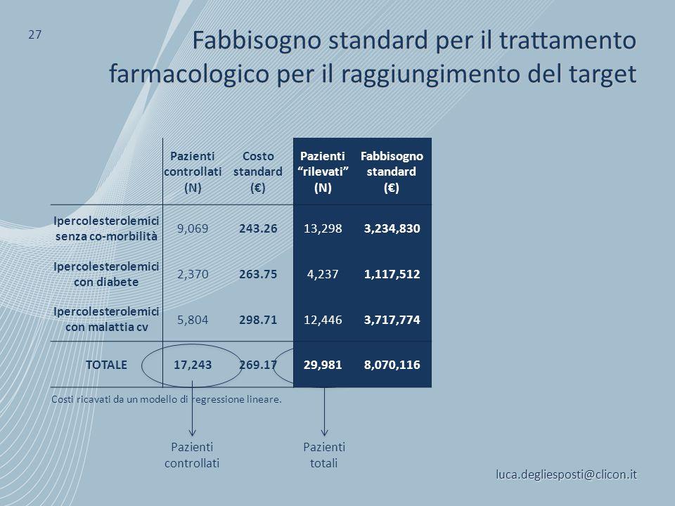 Pazienti controllati Pazienti totali luca.degliesposti@clicon.it 27 Fabbisogno standard per il trattamento farmacologico per il raggiungimento del tar