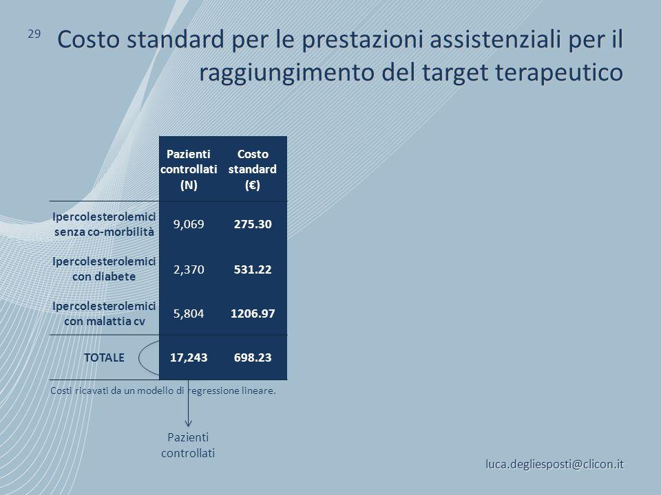 luca.degliesposti@clicon.it 29 Costo standard per le prestazioni assistenziali per il raggiungimento del target terapeutico Costi ricavati da un model