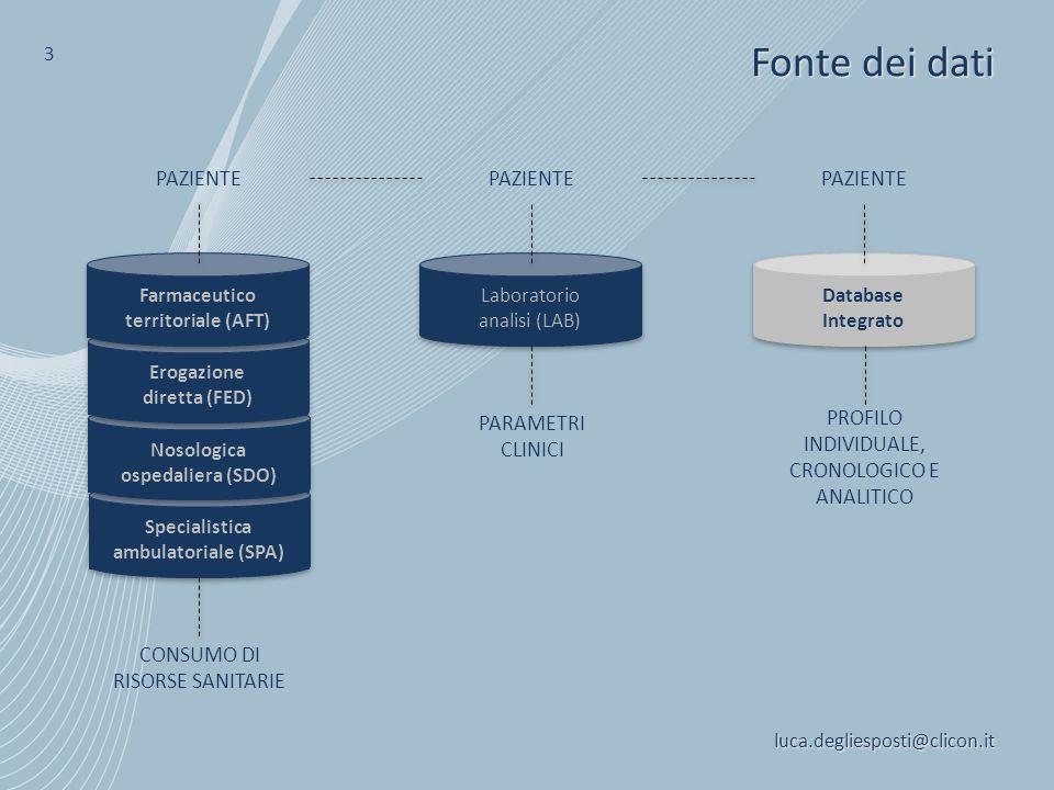 Fonte dei dati luca.degliesposti@clicon.it 3 Laboratorio analisi (LAB) PARAMETRI CLINICI PAZIENTE Specialistica ambulatoriale (SPA) Nosologica ospedal