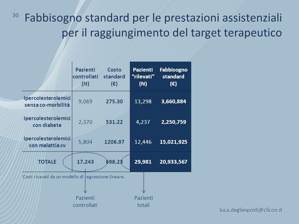 luca.degliesposti@clicon.it 30 Fabbisogno standard per le prestazioni assistenziali per il raggiungimento del target terapeutico Costi ricavati da un