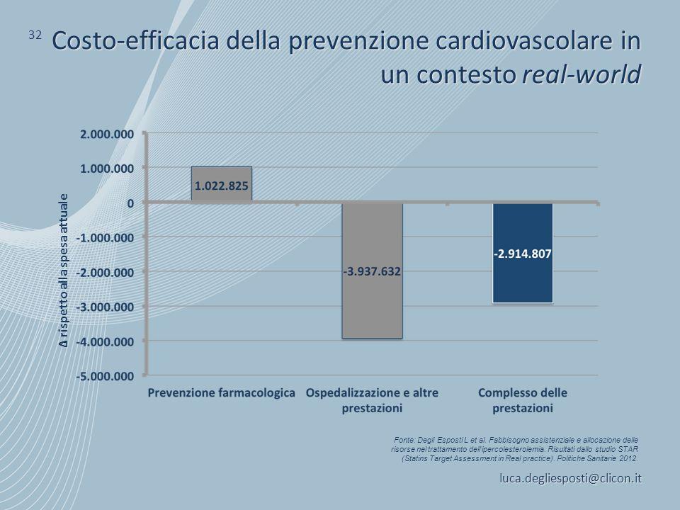 luca.degliesposti@clicon.it 32 Costo-efficacia della prevenzione cardiovascolare in un contesto real-world Δ rispetto alla spesa attuale Fonte: Degli