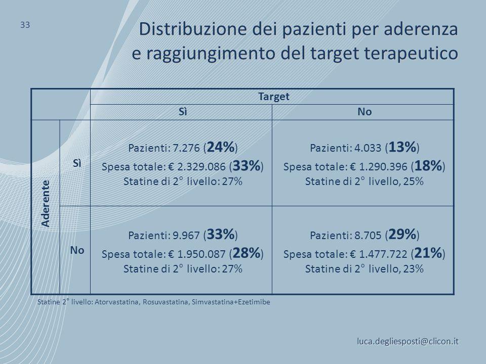 luca.degliesposti@clicon.it 33 Distribuzione dei pazienti per aderenza e raggiungimento del target terapeutico Target SìNo Sì Pazienti: 7.276 ( 24% )