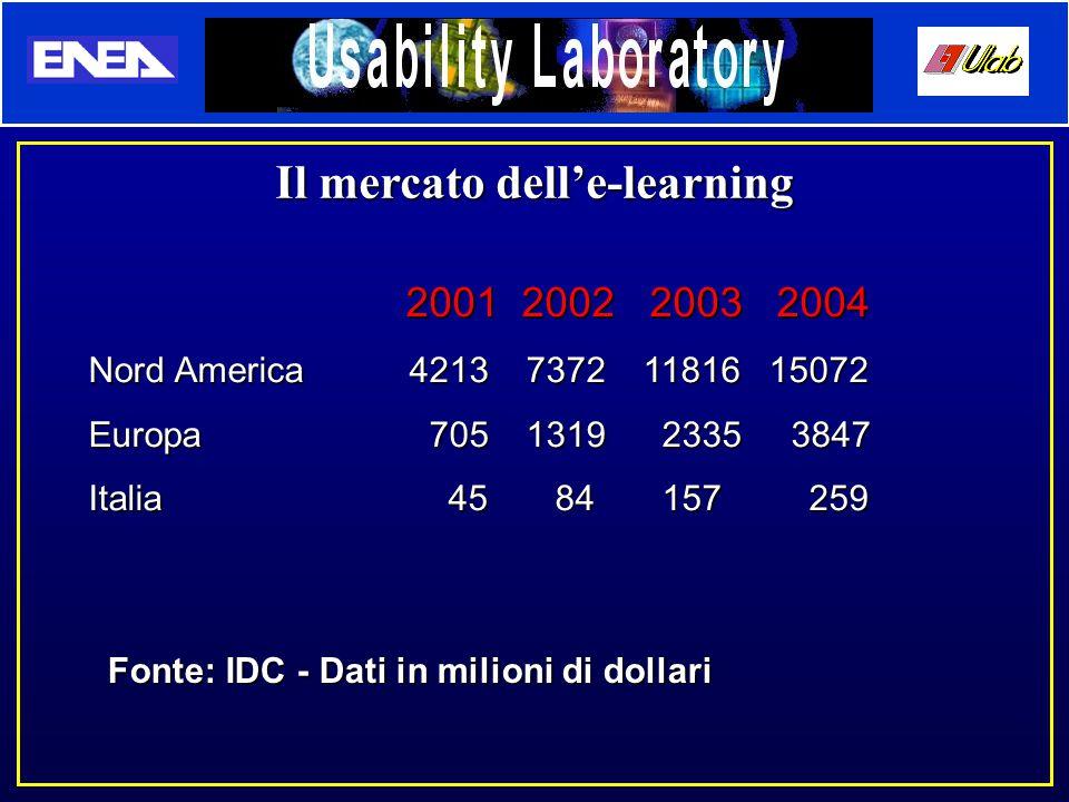 Il mercato dell'e-learning 2001 2002 2003 2004 2001 2002 2003 2004 Nord America4213 7372 11816 15072 Europa 705 1319 2335 3847 Italia 45 84 157 259 Fo