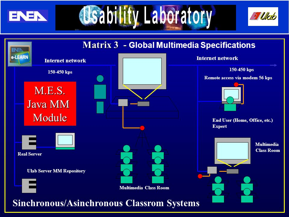 Internet network Multimedia Class Room Ulab Server MM Repository Real Server End User (Home, Office, etc.) Expert Remote access via modem 56 kps Matrix 3 - Matrix 3 - Global Multimedia Specifications Sinchronous/Asinchronous Classrom Systems Internet network Multimedia Class Room 150-450 kps M.E.S.