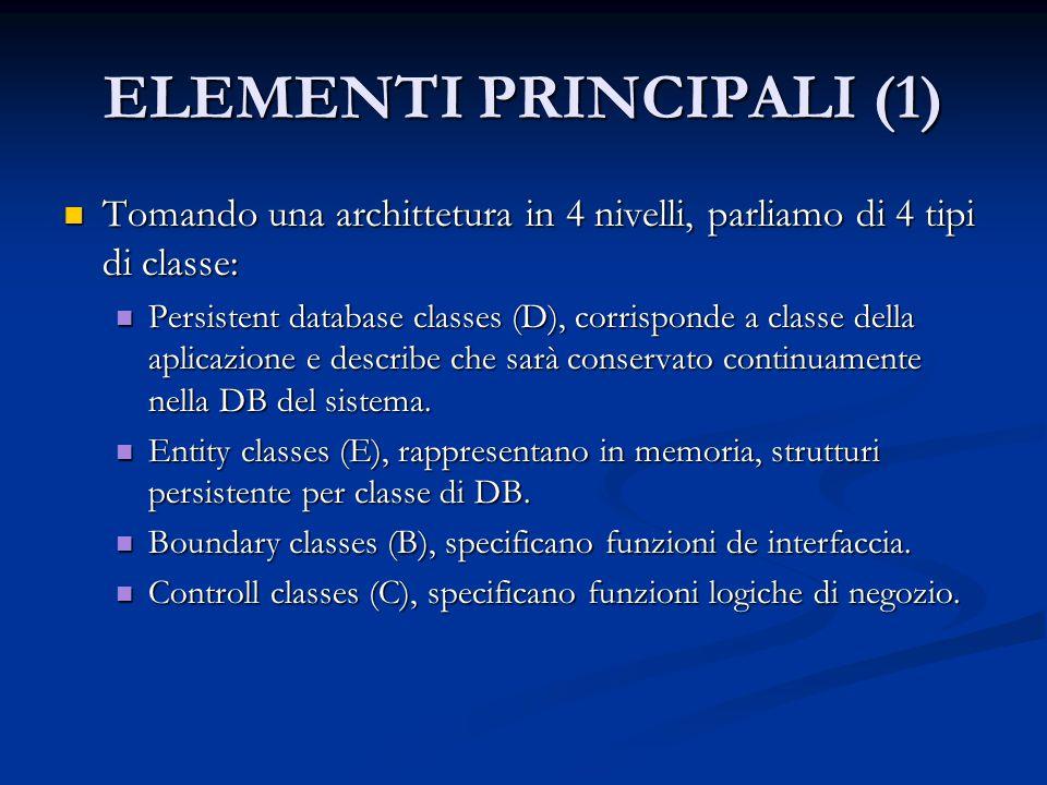 ELEMENTI PRINCIPALI (1) Tomando una archittetura in 4 nivelli, parliamo di 4 tipi di classe: Tomando una archittetura in 4 nivelli, parliamo di 4 tipi di classe: Persistent database classes (D), corrisponde a classe della aplicazione e describe che sarà conservato continuamente nella DB del sistema.