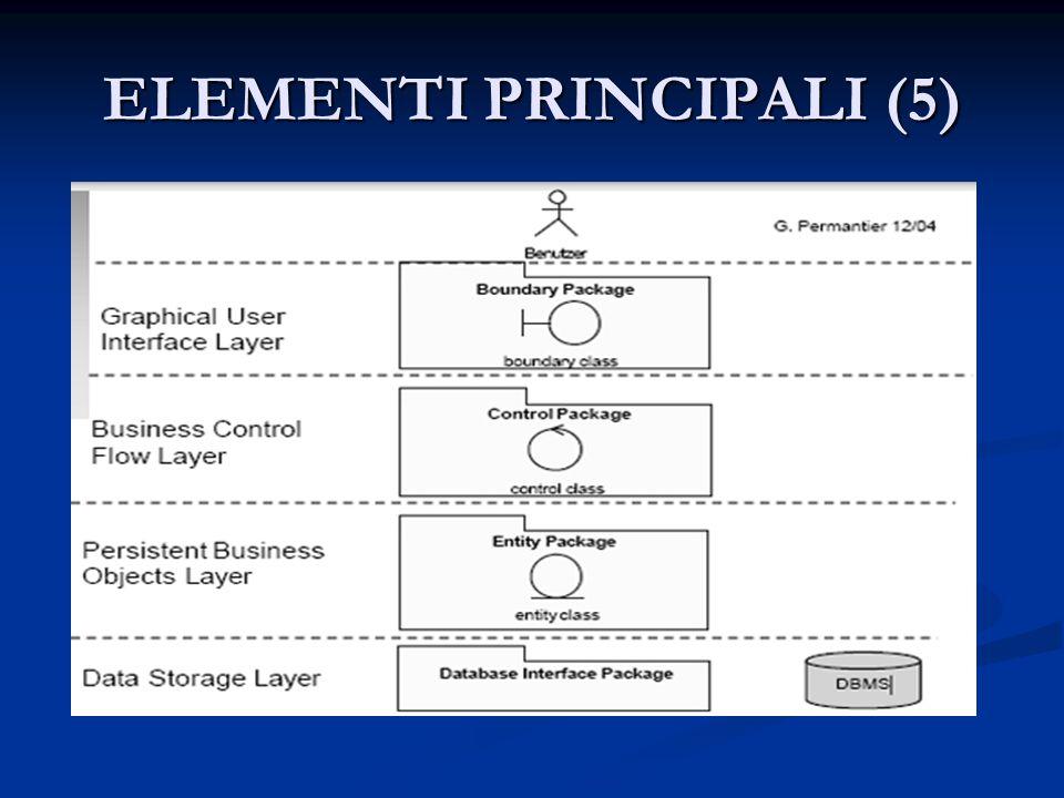 ELEMENTI PRINCIPALI (5)