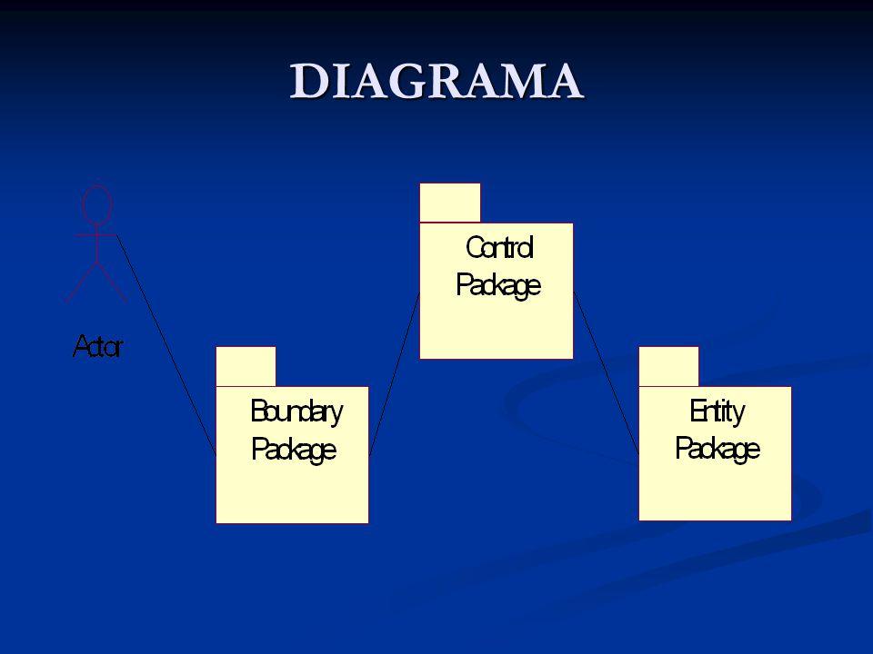 DIAGRAMA
