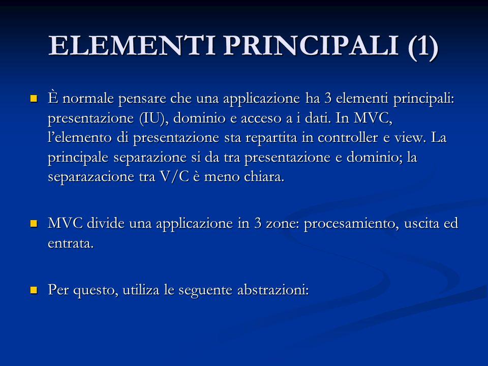ELEMENTI PRINCIPALI (1) È normale pensare che una applicazione ha 3 elementi principali: presentazione (IU), dominio e acceso a i dati. In MVC, l'elem