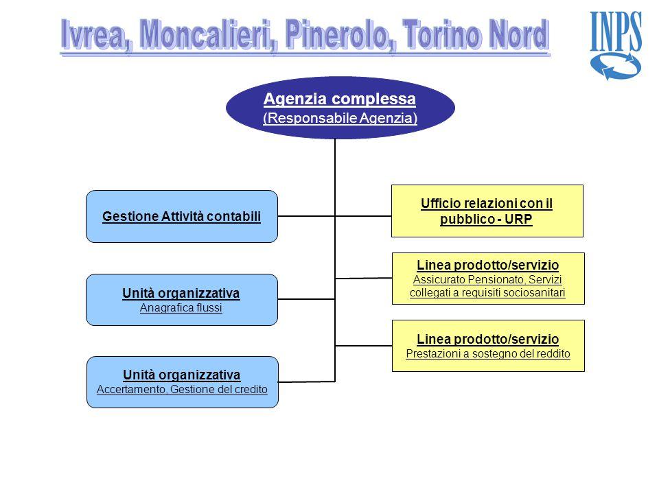 Agenzia complessa (Responsabile Agenzia) Linea prodotto/servizio Assicurato Pensionato, Servizi collegati a requisiti sociosanitari Linea prodotto/ser