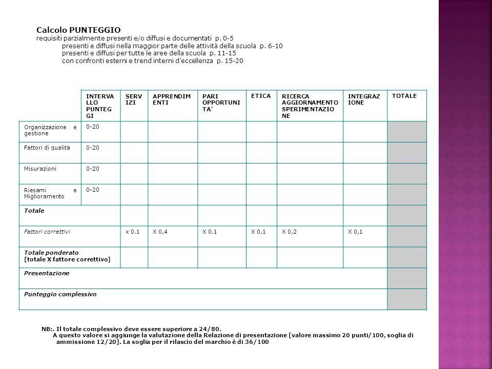 Calcolo PUNTEGGIO requisiti parzialmente presenti e/o diffusi e documentati p.