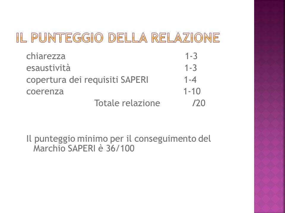 chiarezza 1-3 esaustività 1-3 copertura dei requisiti SAPERI 1-4 coerenza 1-10 Totale relazione /20 Il punteggio minimo per il conseguimento del Marchio SAPERI è 36/100