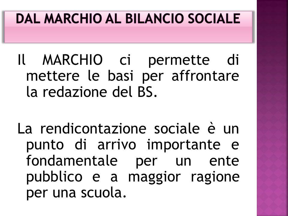 Il MARCHIO ci permette di mettere le basi per affrontare la redazione del BS.