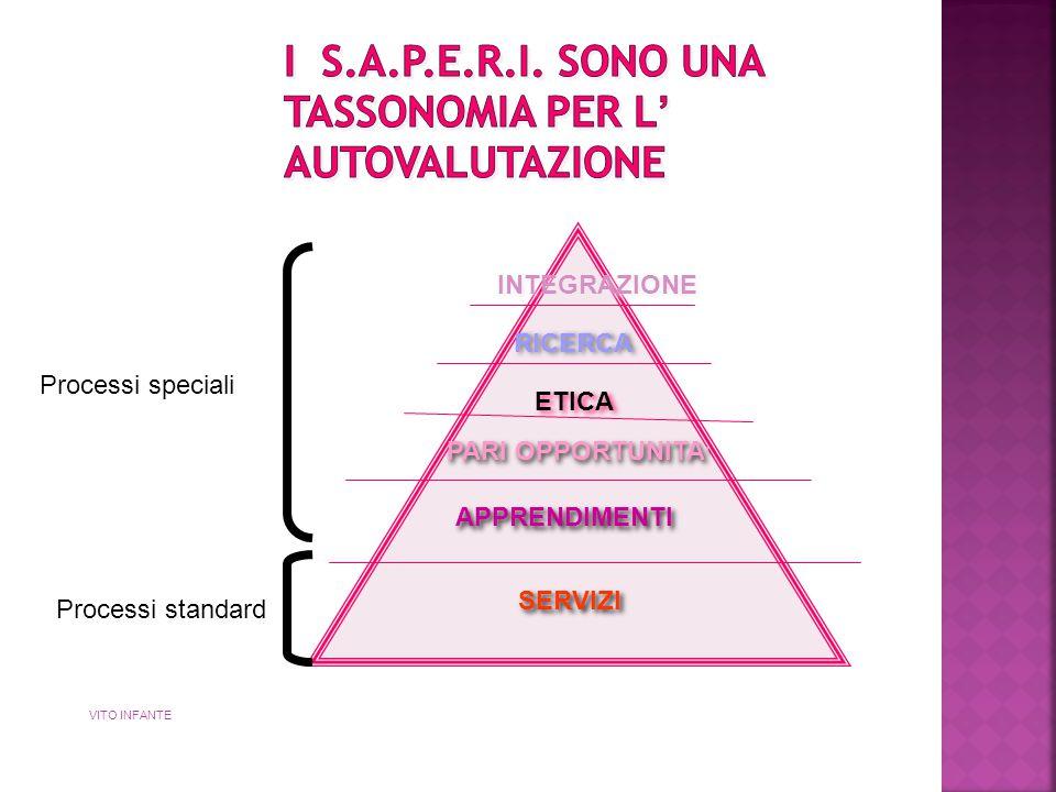 SERVIZI APPRENDIMENTI PARI OPPORTUNITA ' ETICA RICERCA INTEGRAZIONE VITO INFANTE Processi speciali Processi standard