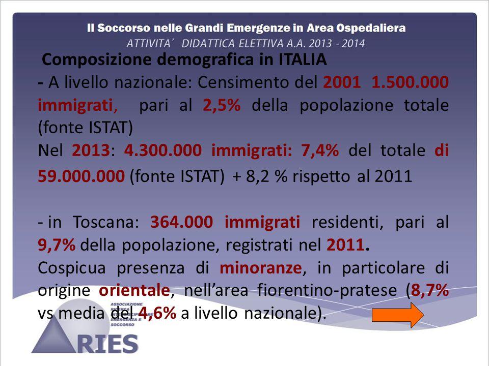 Composizione demografica in ITALIA - A livello nazionale: Censimento del 2001 1.500.000 immigrati, pari al 2,5% della popolazione totale (fonte ISTAT) Nel 2013: 4.300.000 immigrati: 7,4% del totale di 59.000.000 (fonte ISTAT) + 8,2 % rispetto al 2011 - in Toscana: 364.000 immigrati residenti, pari al 9,7% della popolazione, registrati nel 2011.
