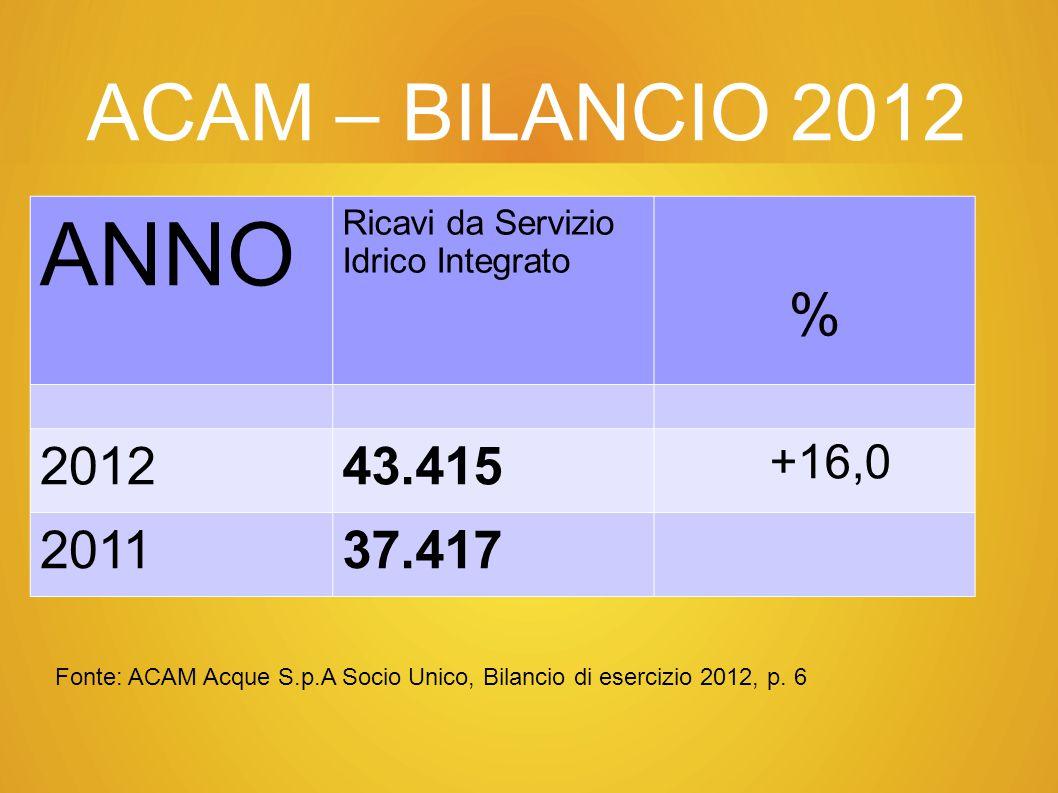 ACAM – BILANCIO 2012 ANNO Ricavi da Servizio Idrico Integrato % 201243.415 +16,0 201137.417 Fonte: ACAM Acque S.p.A Socio Unico, Bilancio di esercizio 2012, p.