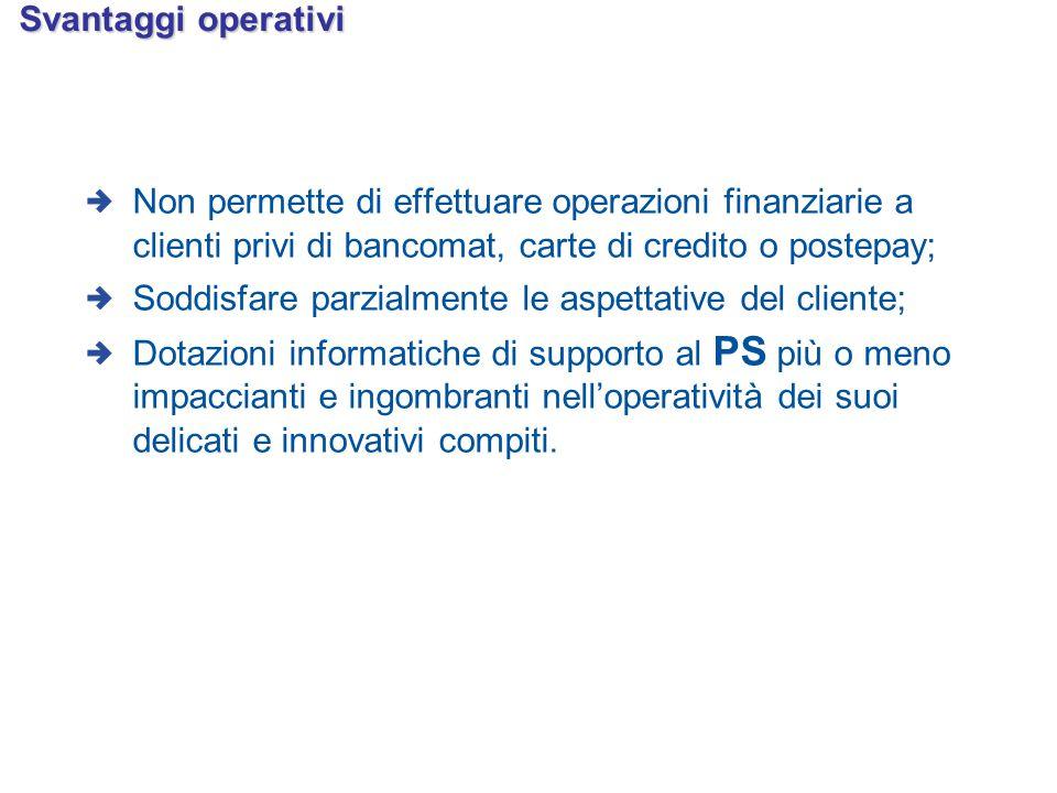 Svantaggi operativi Non permette di effettuare operazioni finanziarie a clienti privi di bancomat, carte di credito o postepay; Soddisfare parzialment