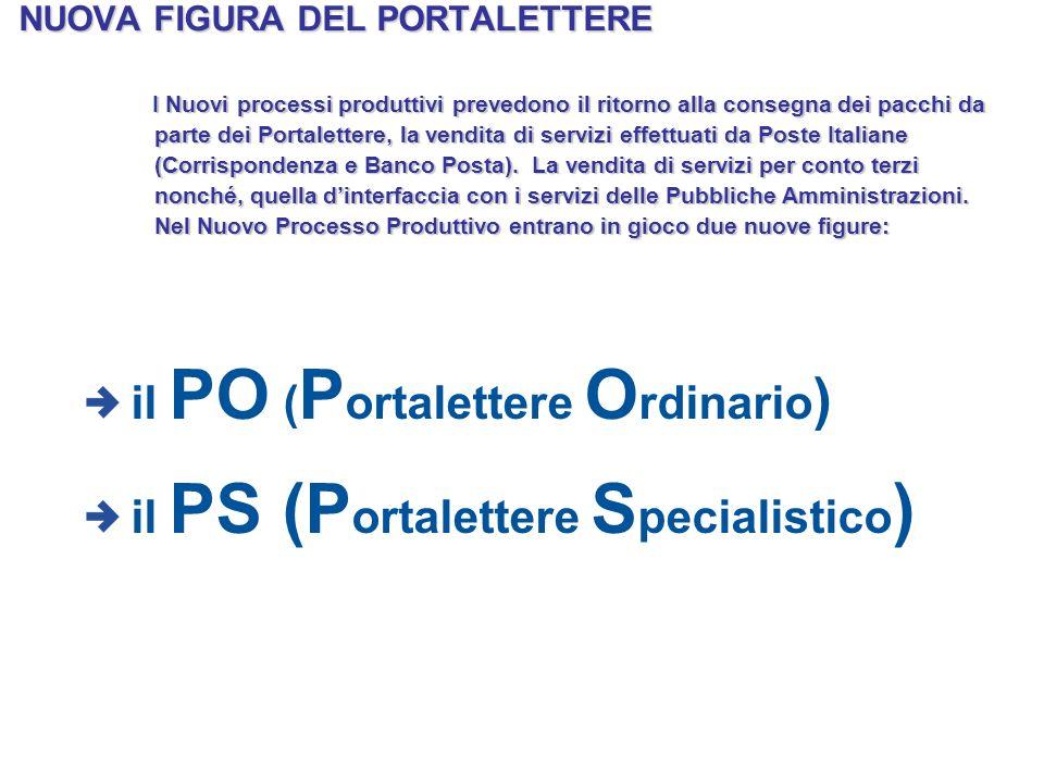 NUOVA FIGURA DEL PORTALETTERE il PO ( P ortalettere O rdinario ) il PS (P ortalettere S pecialistico ) I Nuovi processi produttivi prevedono il ritorn
