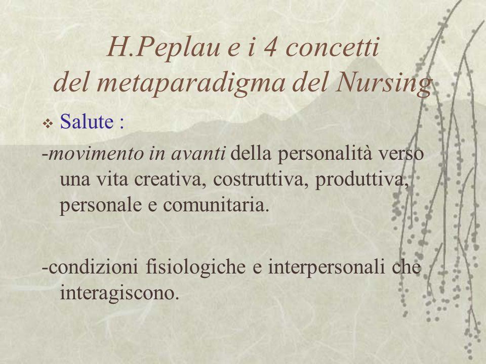 H.Peplau e i 4 concetti del metaparadigma del Nursing  Salute : -movimento in avanti della personalità verso una vita creativa, costruttiva, produttiva, personale e comunitaria.