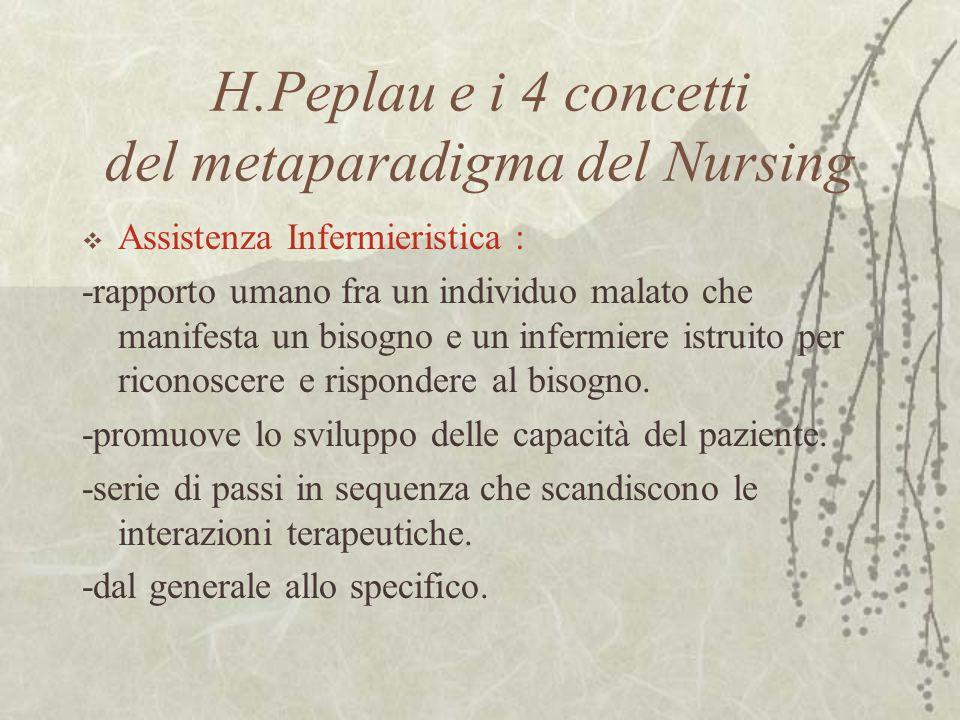 H.Peplau e i 4 concetti del metaparadigma del Nursing  Assistenza Infermieristica : -rapporto umano fra un individuo malato che manifesta un bisogno e un infermiere istruito per riconoscere e rispondere al bisogno.