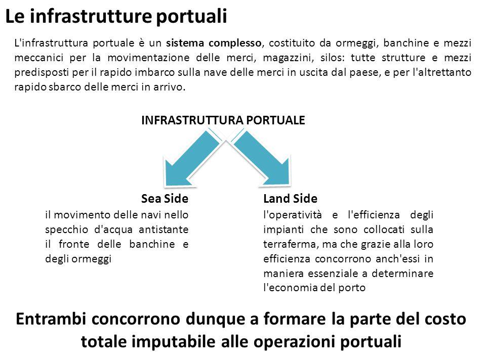 Le infrastrutture portuali L'infrastruttura portuale è un sistema complesso, costituito da ormeggi, banchine e mezzi meccanici per la movimentazione d