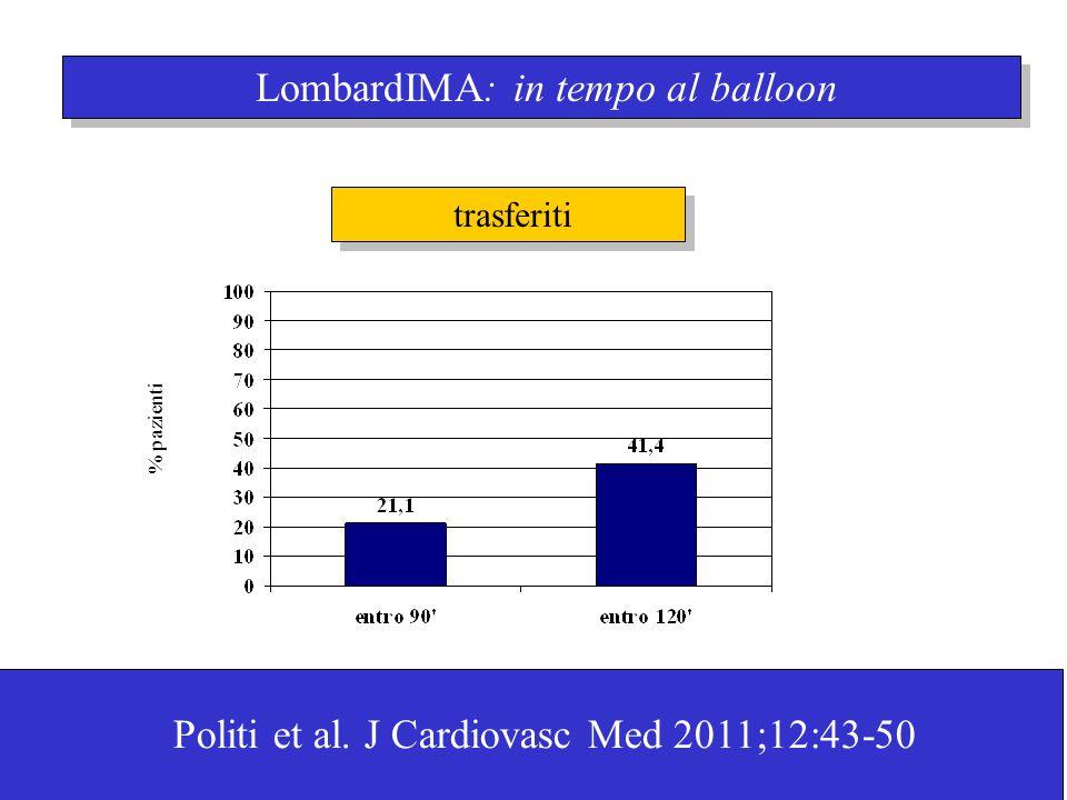LombardIMA: in tempo al balloon % pazienti trasferiti Politi et al. J Cardiovasc Med 2011;12:43-50