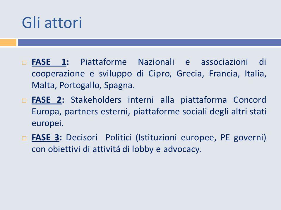 Gli attori  FASE 1: Piattaforme Nazionali e associazioni di cooperazione e sviluppo di Cipro, Grecia, Francia, Italia, Malta, Portogallo, Spagna.