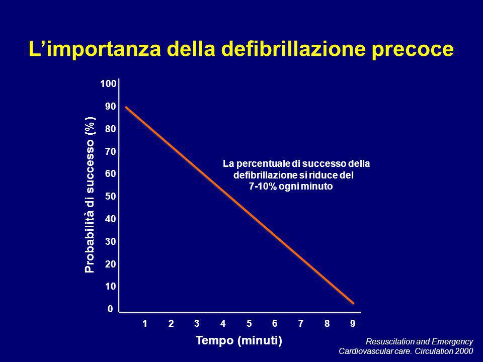 Resuscitation and Emergency Cardiovascular care. Circulation 2000 100 90 80 70 60 50 40 30 20 10 0 1 2 3 4 5 6 7 8 9 Tempo (minuti) Probabilità di suc