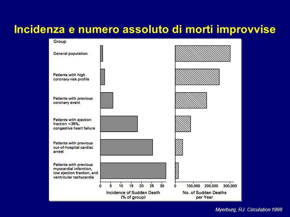 Tasso di morte improvvisa in soggetti con disfunzione ventricolare sinistra ischemica Mortalità totale: 20-30% La morte improvvisa è responsabile del 50% circa di tutti i decessi
