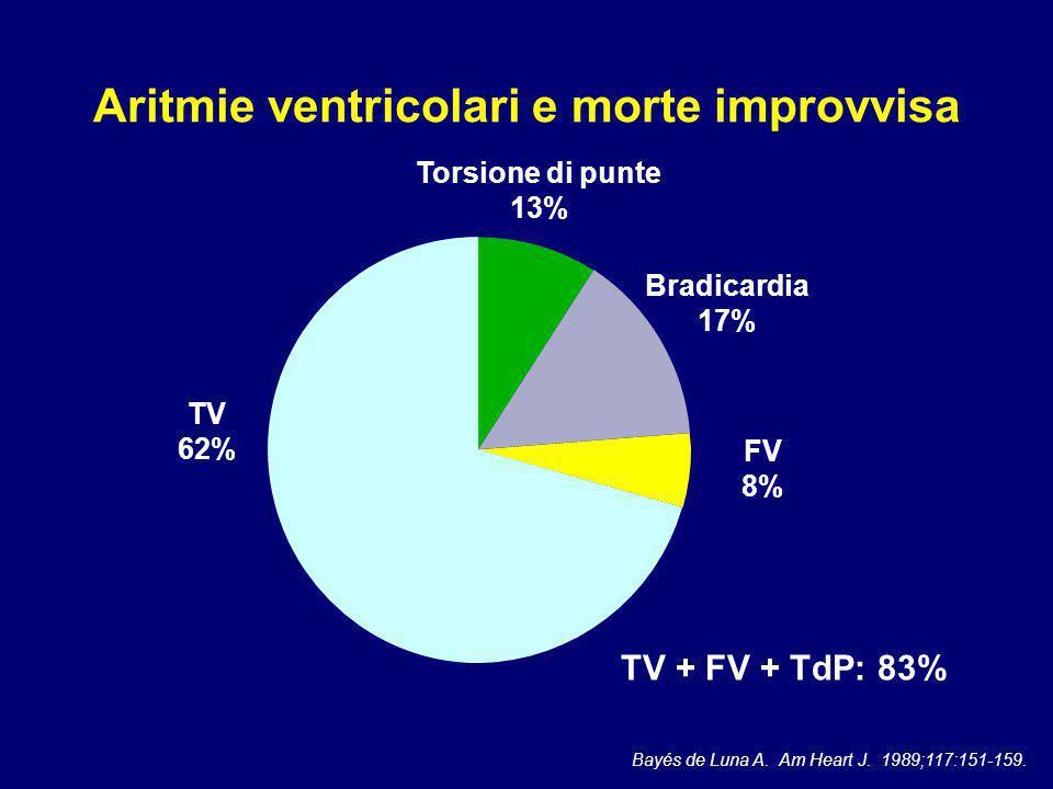 Prevenzione secondaria: AVID trial 1016 pazienti Rianimati da FV TV sostenuta con sincope TV sostenuta - Emodinamicamente non tollerata - FE ≤ 40% -39% -27% -31% AVID Investigators.